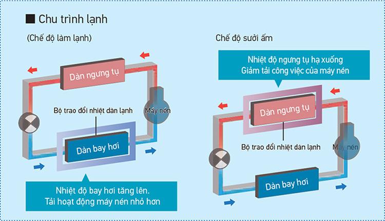 rqq26tnym-so-do-chu-trinh-lam-lanh.jpg